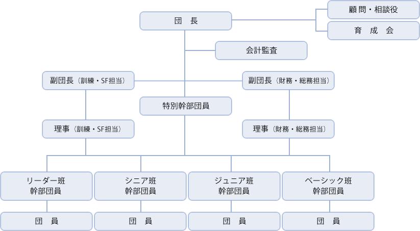 千歳航空少年団編成図